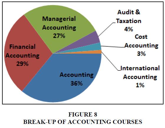 entrepreneurship-education-accounting-courses