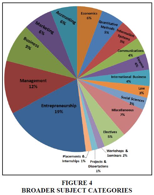 entrepreneurship-education-broader-subject-categories