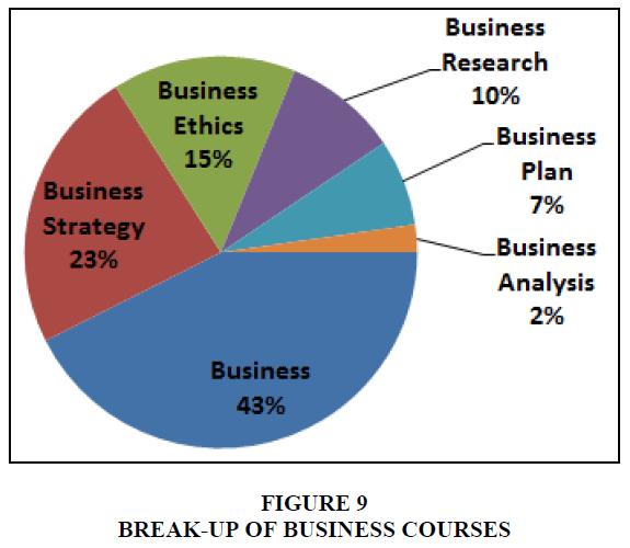 entrepreneurship-education-business-courses