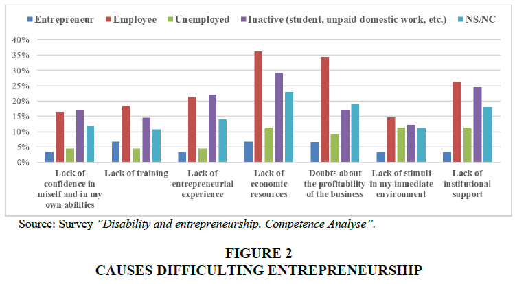 entrepreneurship-education-causes-difficulting
