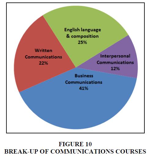 entrepreneurship-education-communications-courses
