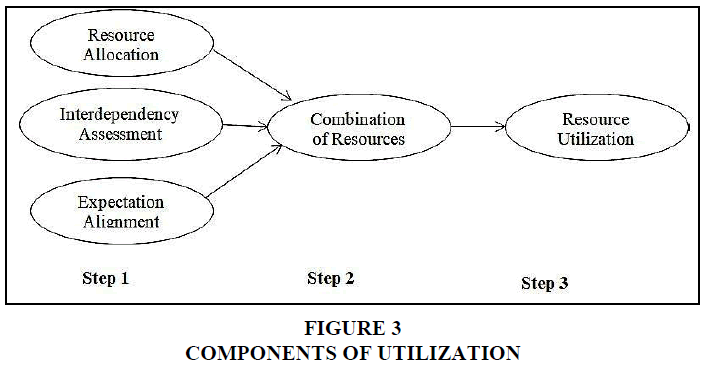 entrepreneurship-education-components-utilization