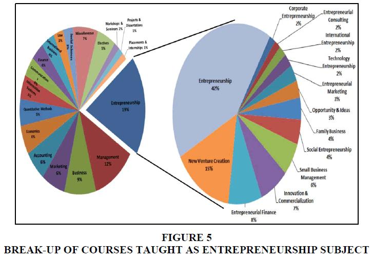 entrepreneurship-education-courses-taught