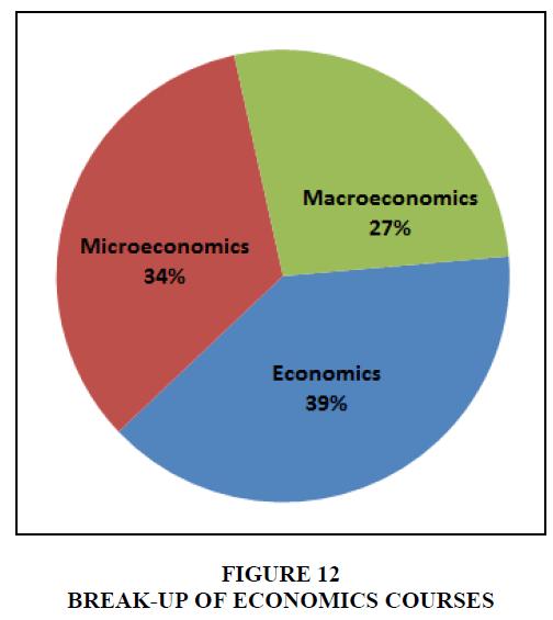 entrepreneurship-education-economics-courses