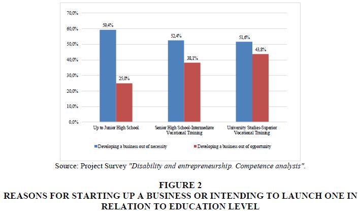 entrepreneurship-education-education-level