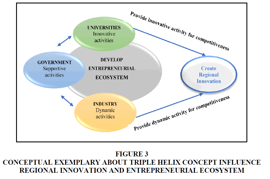 entrepreneurship-education-helix-concept-influence