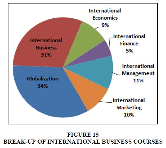 entrepreneurship-education-international-business-courses