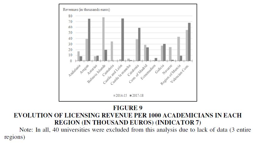entrepreneurship-education-licensing-revenue
