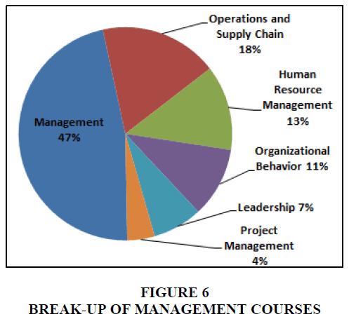 entrepreneurship-education-management-courses