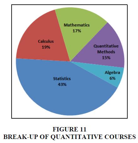 entrepreneurship-education-quantitative-courses