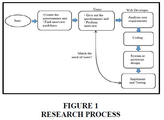 entrepreneurship-education-research-process