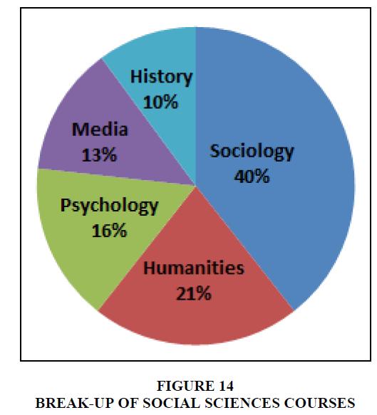 entrepreneurship-education-social-sciences-courses