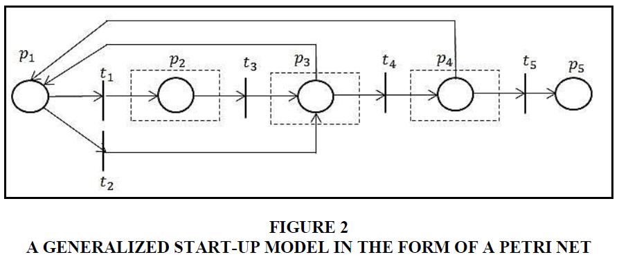 entrepreneurship-education-start-up-model