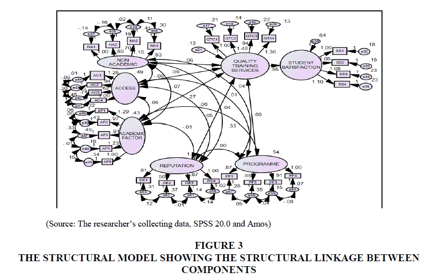entrepreneurship-education-structural-model