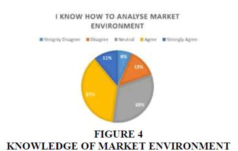 entrepreneurship-market-environment