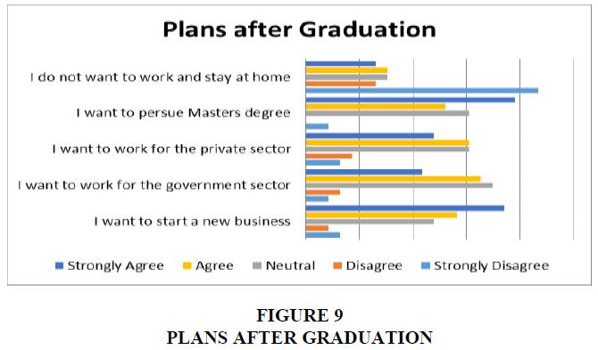 entrepreneurship-plans-after-graduation