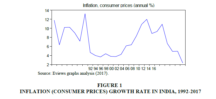financial-studies-INFLATION