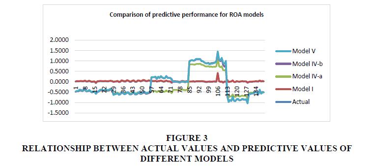 financial-studies-PREDICTIVE