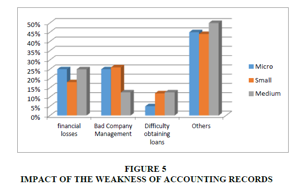 financial-studies-WEAKNESS