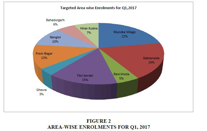 international-academy-case-studies-ENROLMENTS
