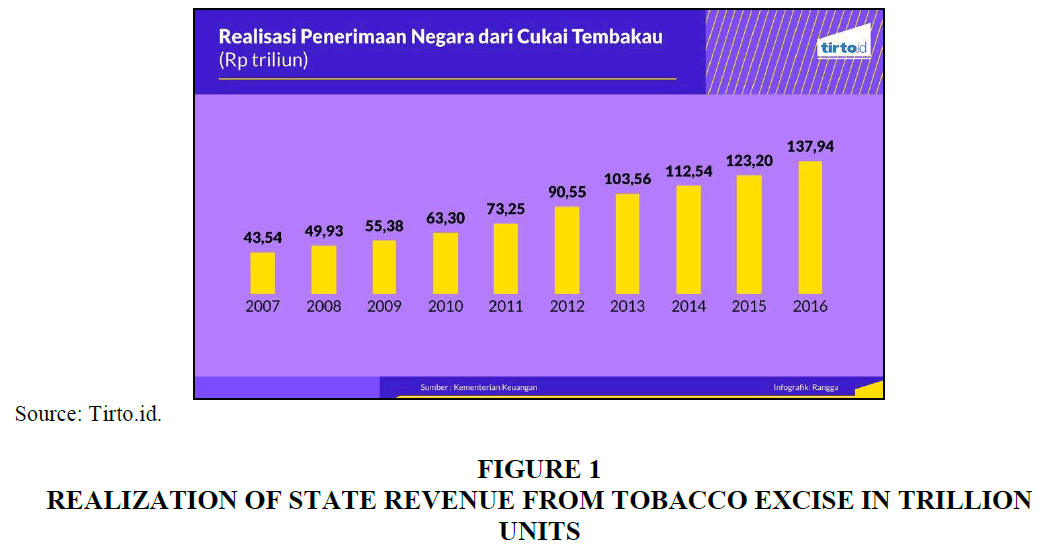 international-academy-case-studies-STATE-REVENUE