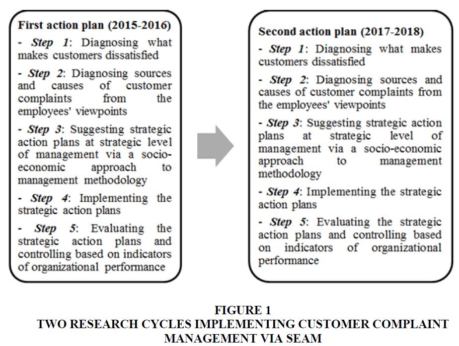 international-academy-for-case-studies-complaint-management