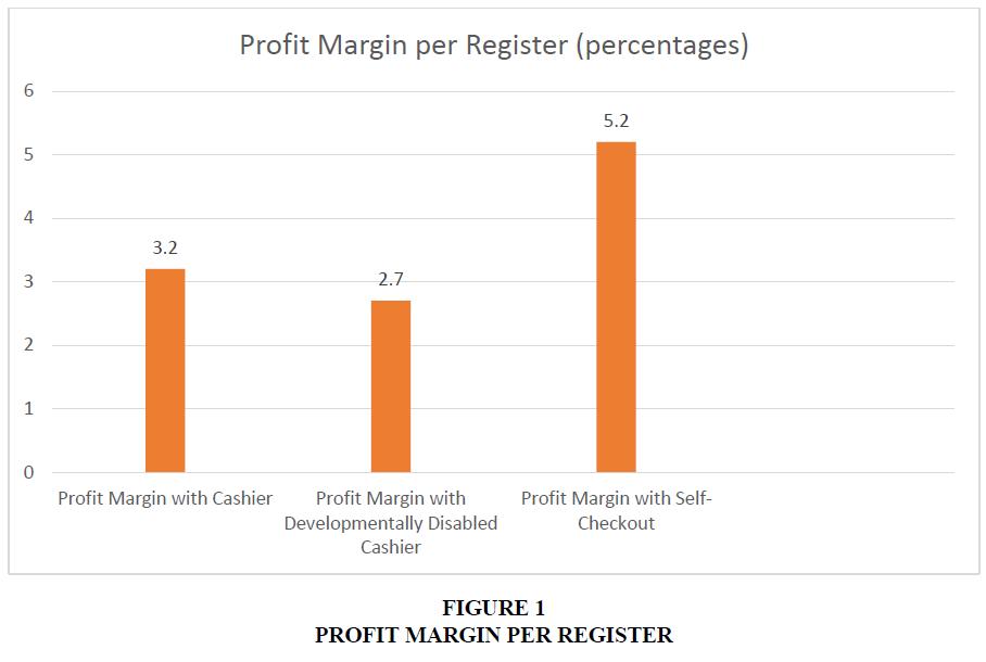 international-academy-for-case-studies-profit-margin
