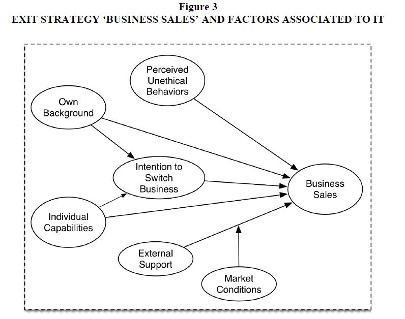 academy-entrepreneurship-Business-Sales