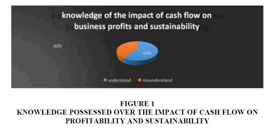 academy-entrepreneurship-Cash-Flow
