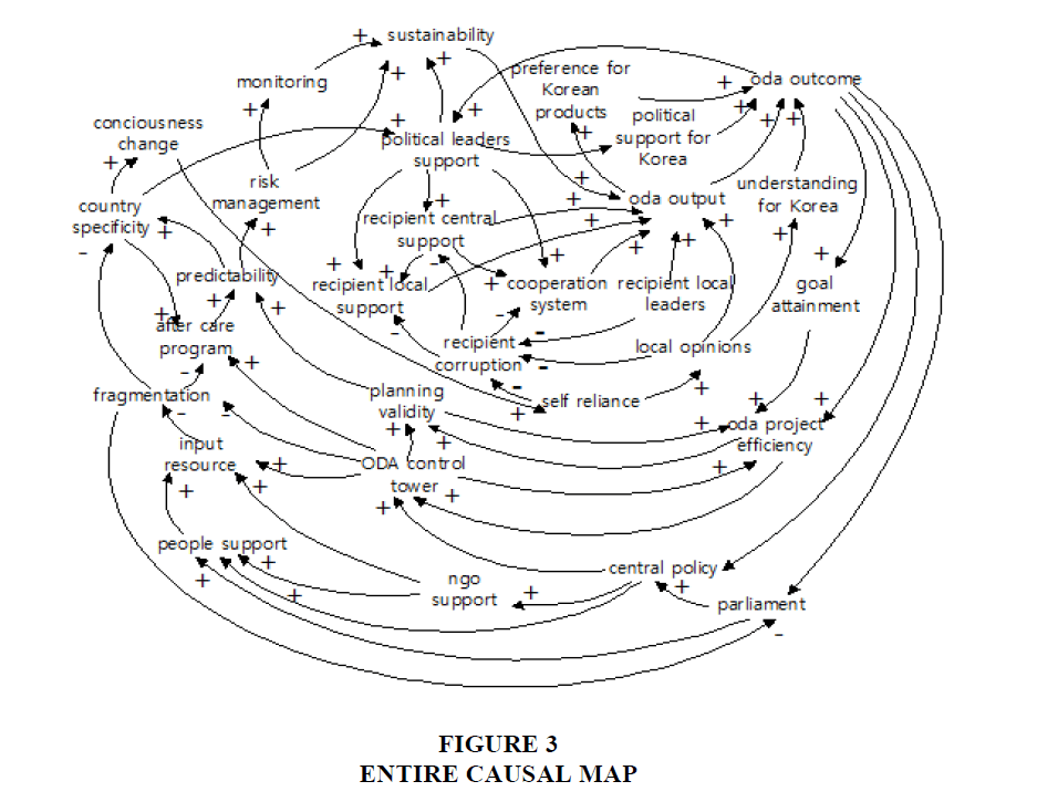 academy-entrepreneurship-Causal-Map