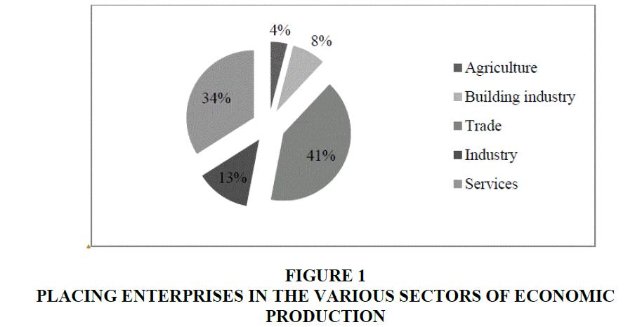 academy-entrepreneurship-Economic-Production