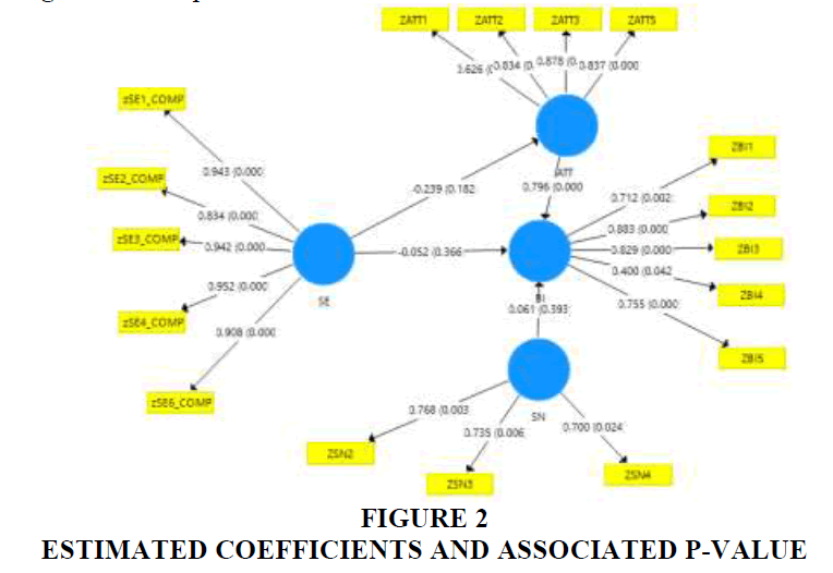 academy-entrepreneurship-Estimated-Coefficients