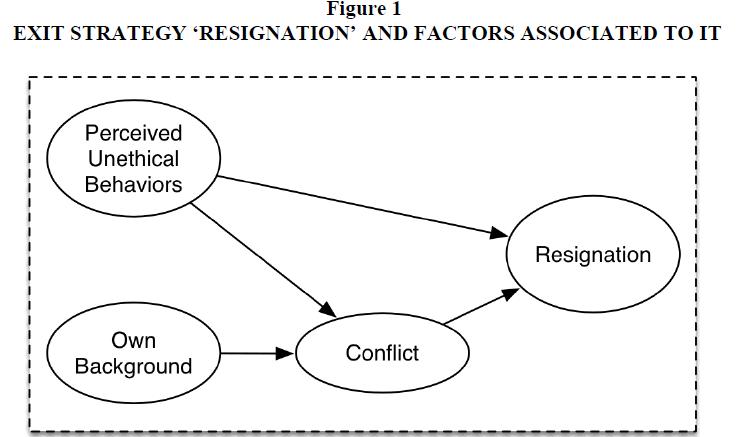 academy-entrepreneurship-Exit-Strategy