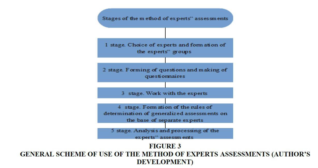 international-entrepreneurship-Experts-Assessments