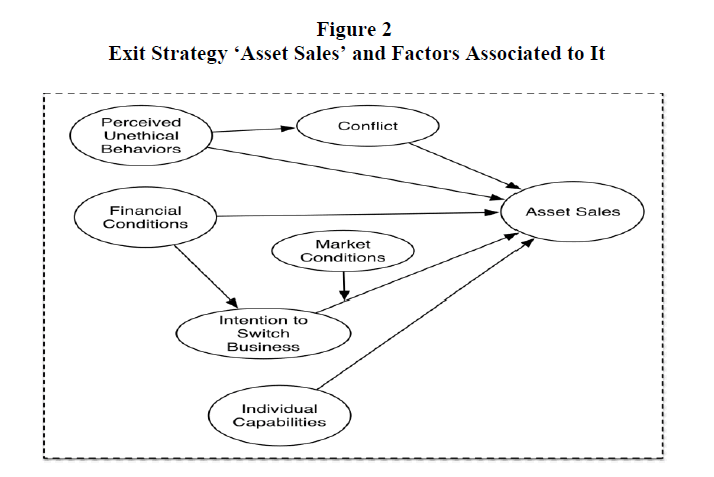 academy-entrepreneurship-Factors-Associated