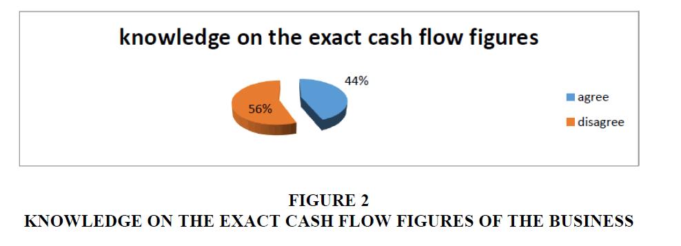 academy-entrepreneurship-Flow-Figures