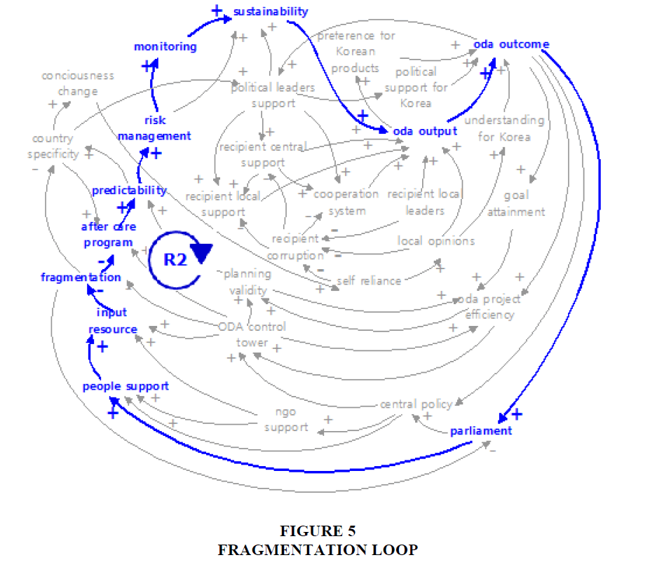 academy-entrepreneurship-Fragmentation-Loop