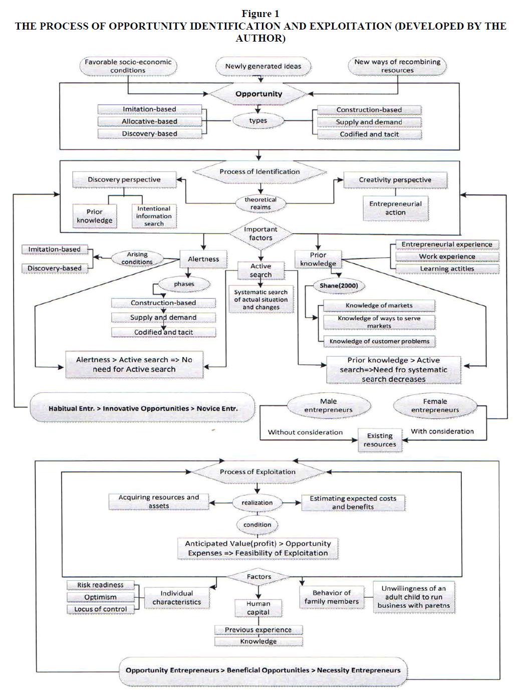 academy-entrepreneurship-Identification-Exploitation