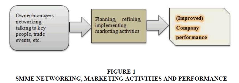 academy-entrepreneurship-Marketing-Activities
