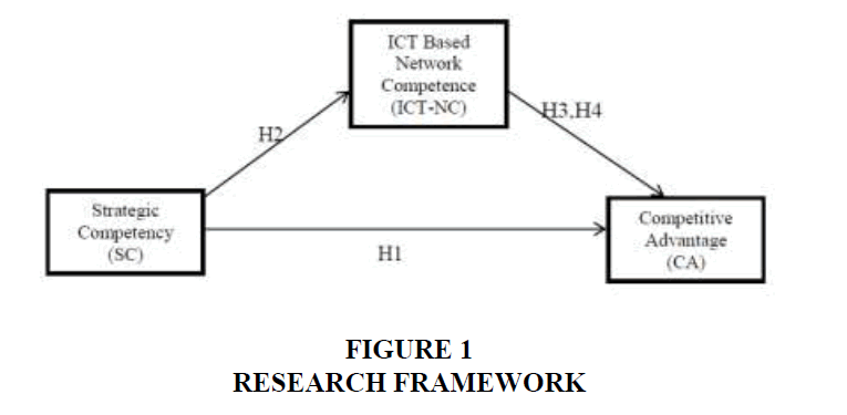 academy-entrepreneurship-Research-Framework