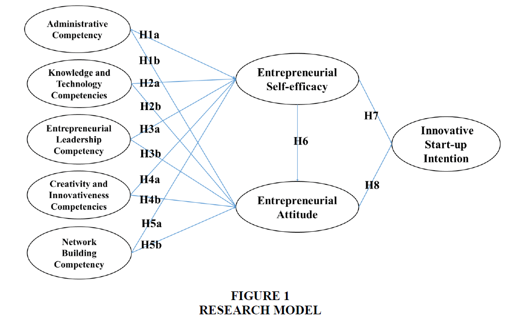 Entrepreneurs Managerial Competencies and Innovative Start-Up Intentions in University Students ...