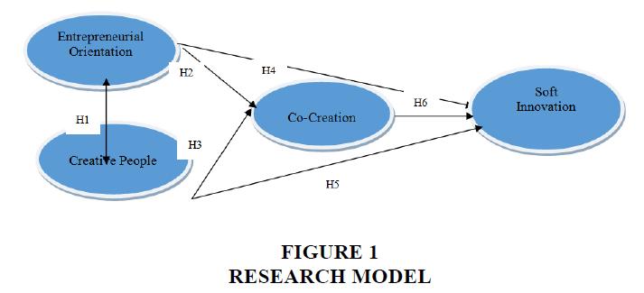 academy-entrepreneurship-Research-Model