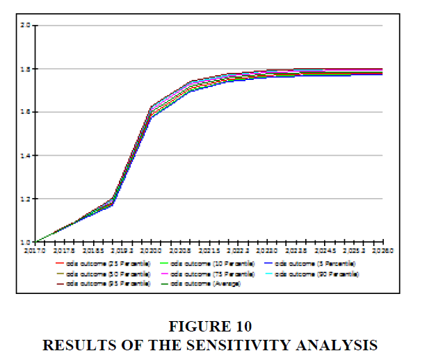 academy-entrepreneurship-Sensitivity-Analysis