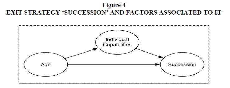 academy-entrepreneurship-Succession-Factors