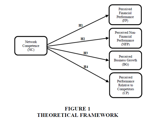 academy-entrepreneurship-Theoretical-Framework