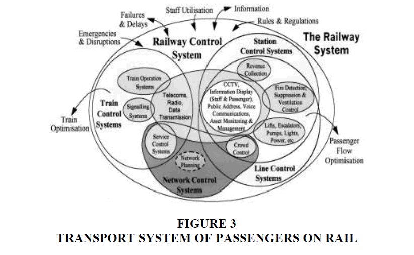 academy-entrepreneurship-Transport-System