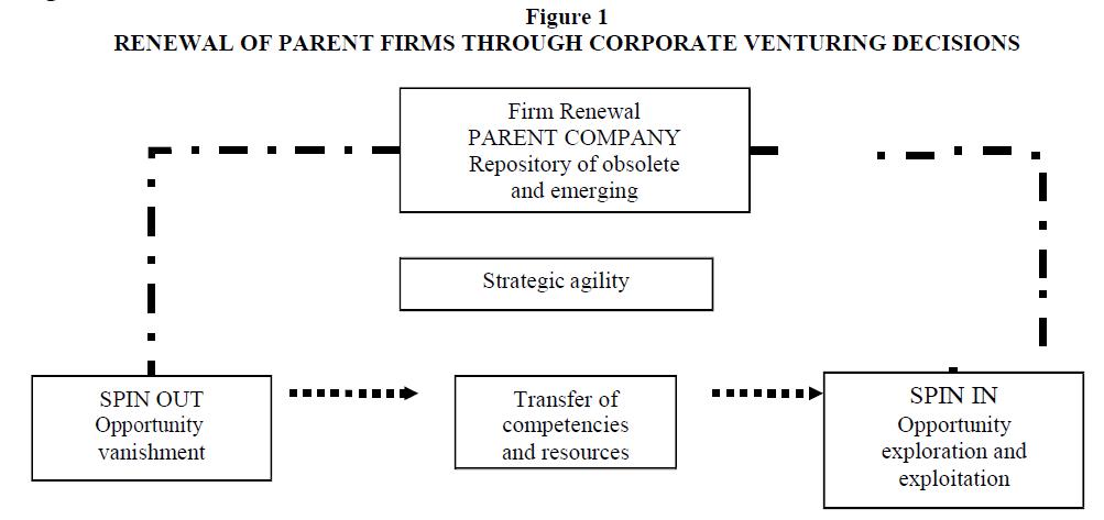 academy-entrepreneurship-Venturing-Decisions