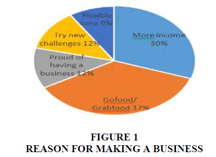 international-journal-of-entrepreneurship-making-business