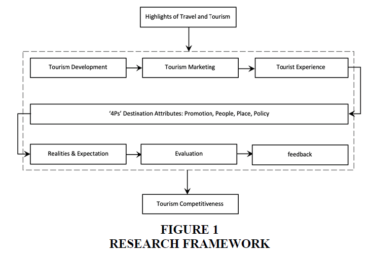 international-journal-of-entrepreneurship-research-framework