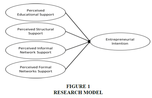 international-journal-of-entrepreneurship-research-model